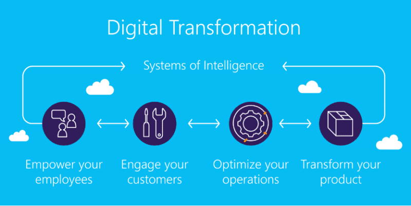 diagram stating the benefits of a digital transformation: empower your employees, engage your customers, optimise your operations, transform your product